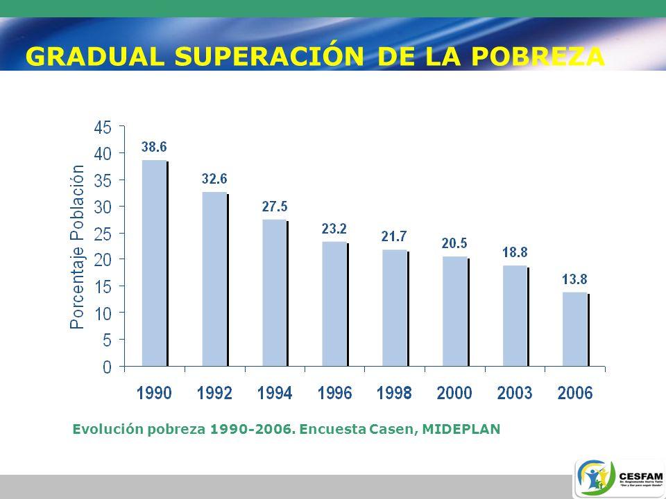 GRADUAL SUPERACIÓN DE LA POBREZA