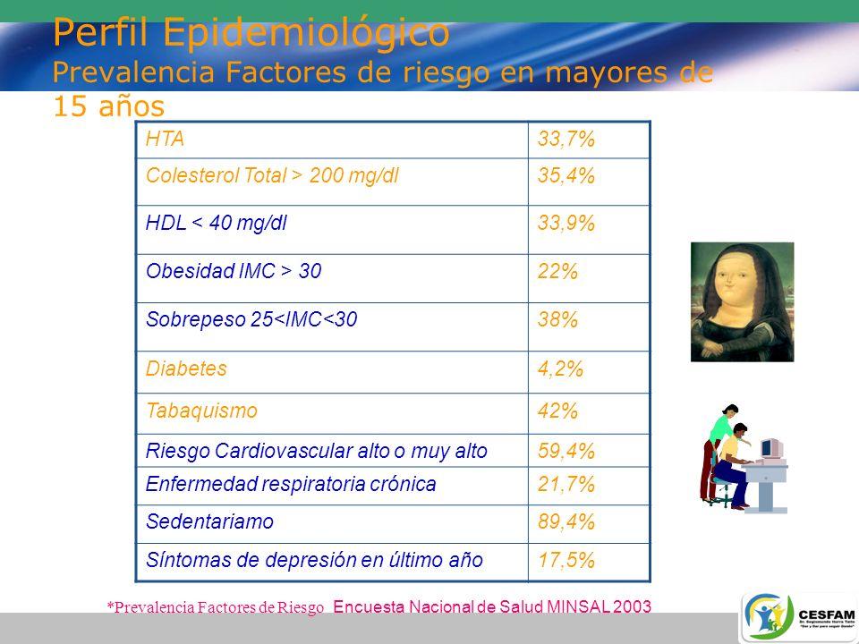 Perfil Epidemiológico Prevalencia Factores de riesgo en mayores de 15 años