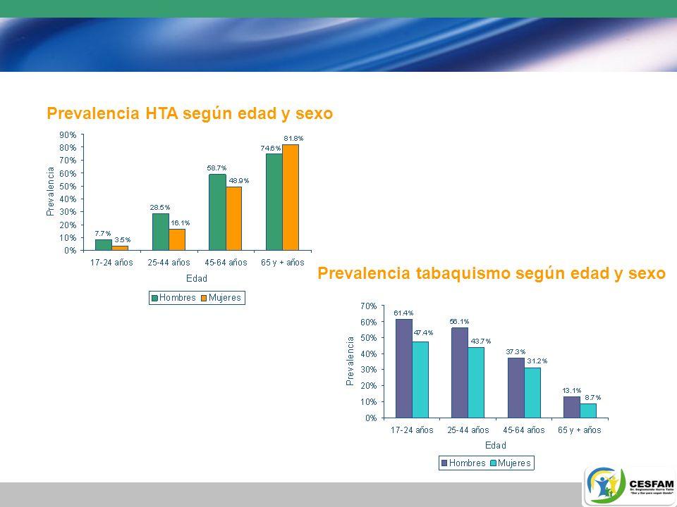 Prevalencia HTA según edad y sexo
