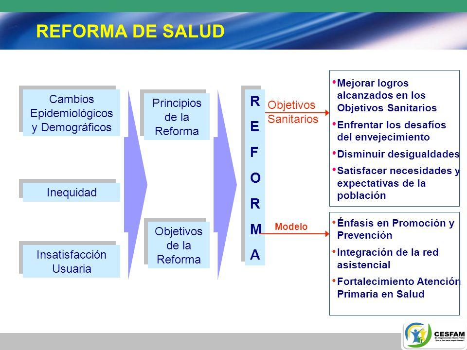 REFORMA DE SALUD R E F O M A Cambios Epidemiológicos y Demográficos