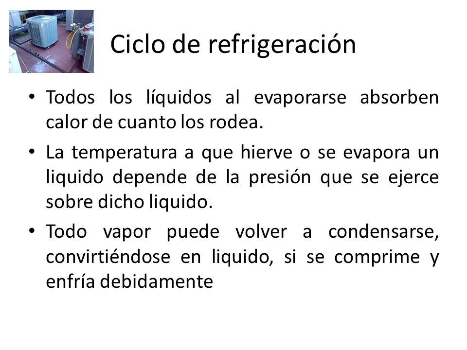 Ciclo de refrigeración