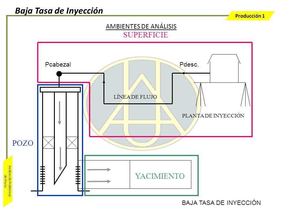Baja Tasa de Inyección SUPERFICIE POZO YACIMIENTO