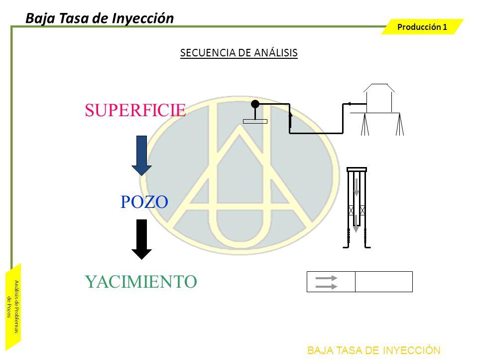 SUPERFICIE POZO YACIMIENTO Baja Tasa de Inyección
