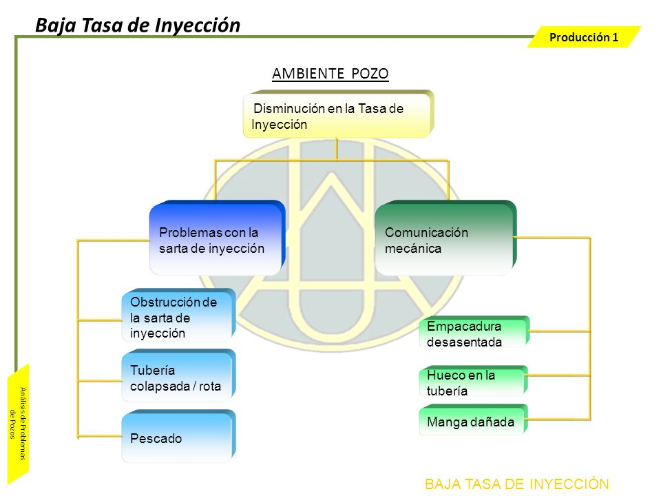 Baja Tasa de Inyección AMBIENTE POZO BAJA TASA DE INYECCIÓN