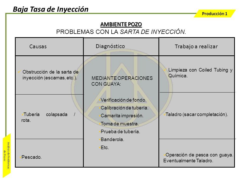 PROBLEMAS CON LA SARTA DE INYECCIÓN.
