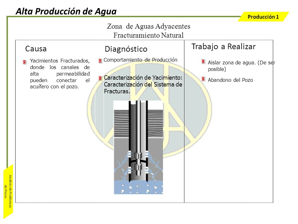 Alta Producción de Agua
