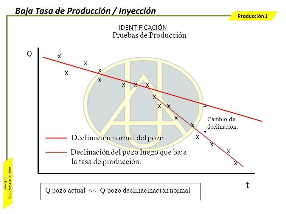 Baja Tasa de Producción / Inyección