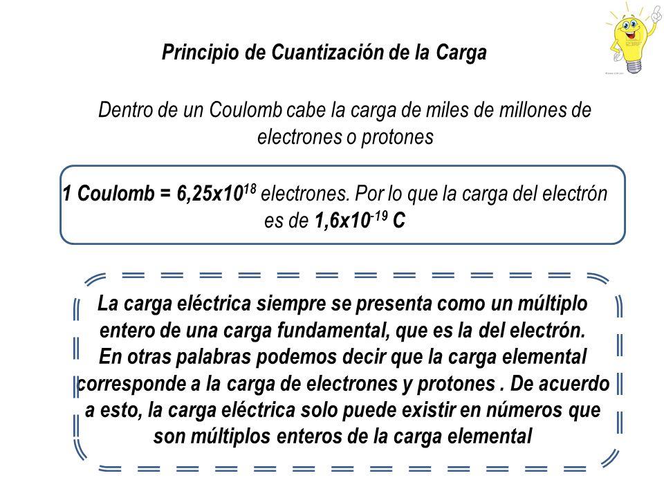 Principio de Cuantización de la Carga