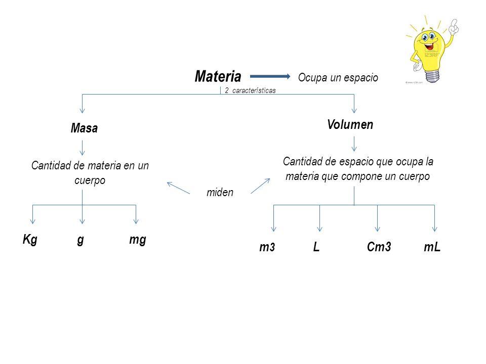 Materia Volumen Masa Kg g mg m3 L Cm3 mL Ocupa un espacio