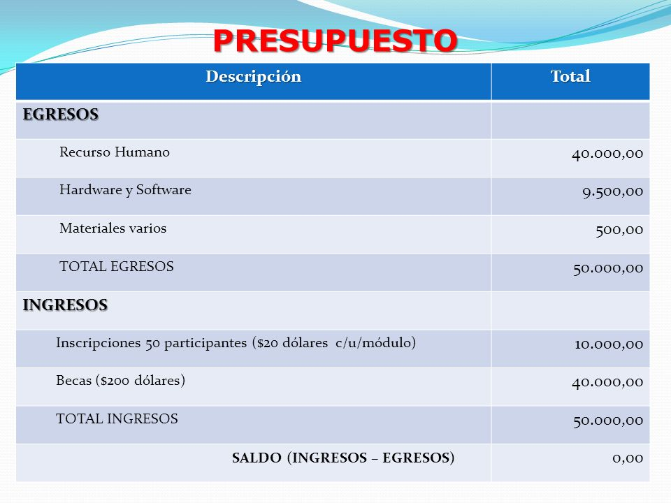 PRESUPUESTO Descripción Total EGRESOS 40.000,00 9.500,00 500,00