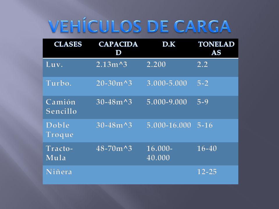 VEHÍCULOS DE CARGA Luv. 2.13m^3 2.200 2.2 Turbo. 20-30m^3 3.000-5.000