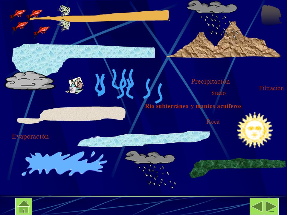 Precipitación Evaporación Filtración Suelo