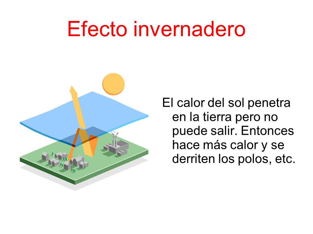 Efecto invernadero El calor del sol penetra en la tierra pero no puede salir.