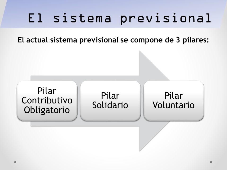 El actual sistema previsional se compone de 3 pilares:
