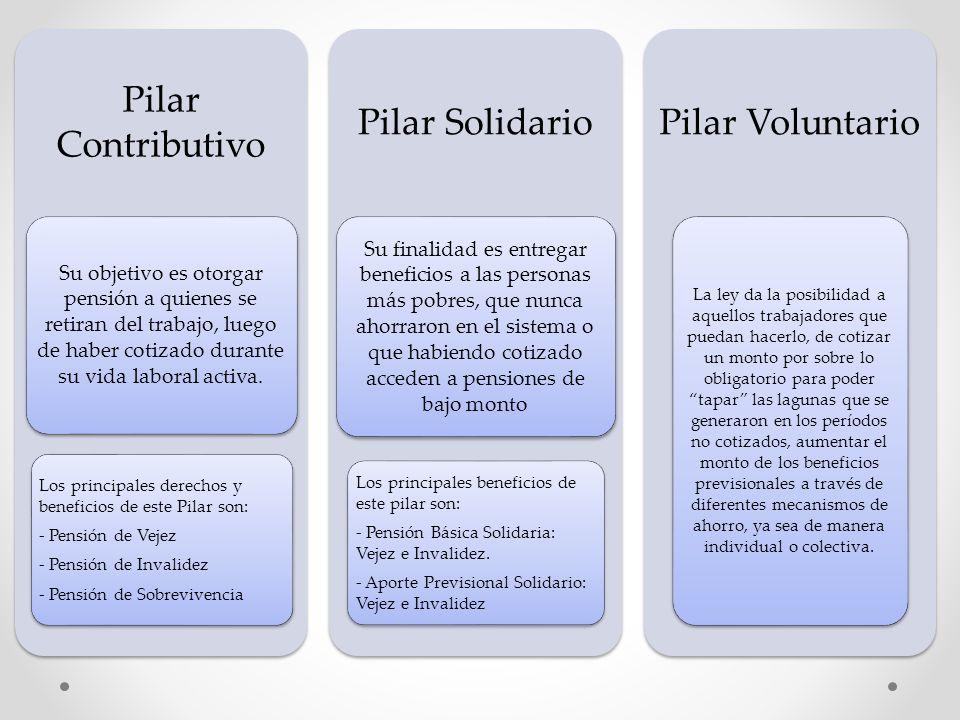 Pilar Contributivo Pilar Solidario Pilar Voluntario