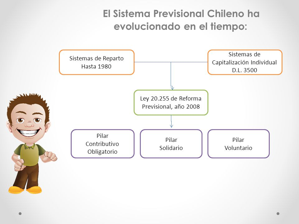 El Sistema Previsional Chileno ha evolucionado en el tiempo: