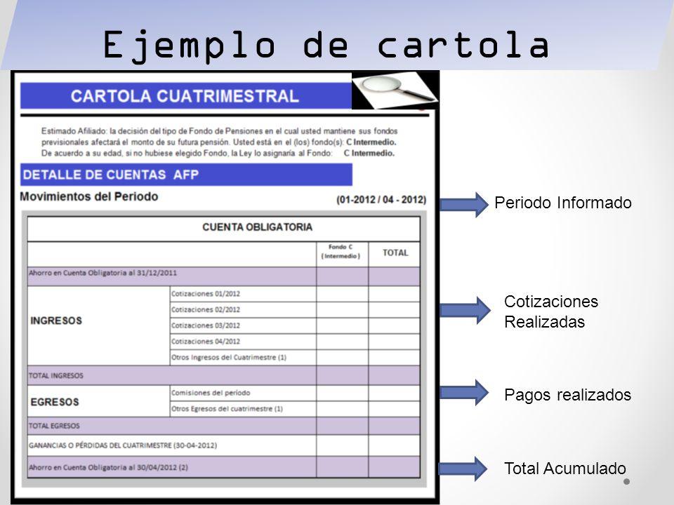 Ejemplo de cartola Periodo Informado Cotizaciones Realizadas