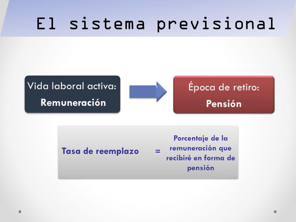 Porcentaje de la remuneración que recibiré en forma de pensión