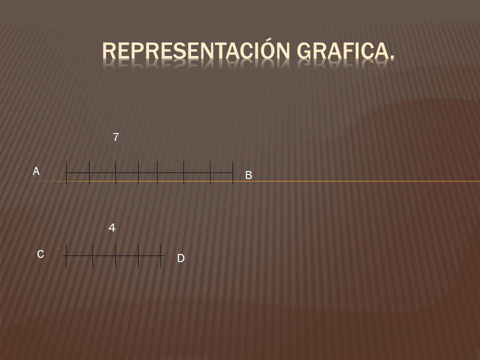 Representación grafica.