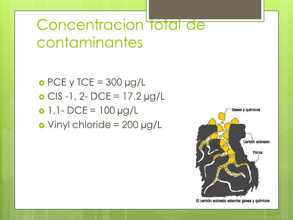 Concentracion total de contaminantes