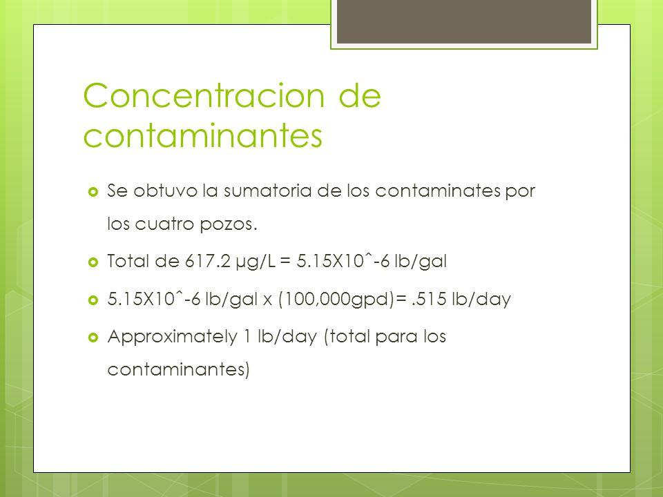 Concentracion de contaminantes