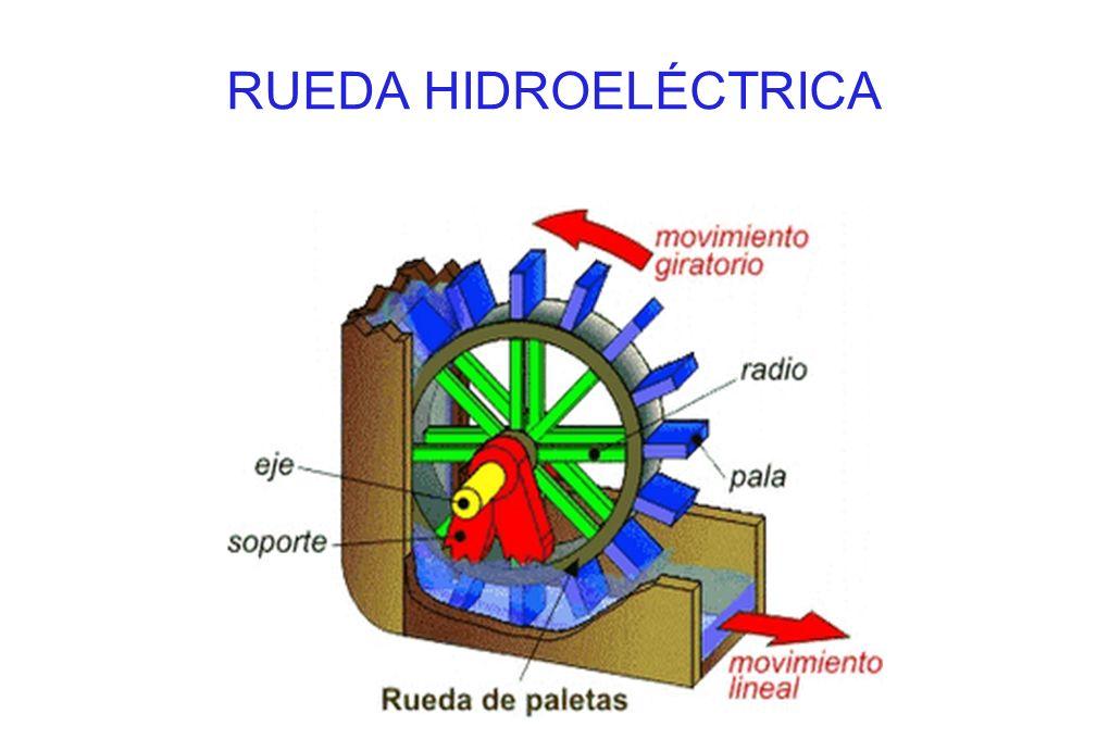 RUEDA HIDROELÉCTRICA
