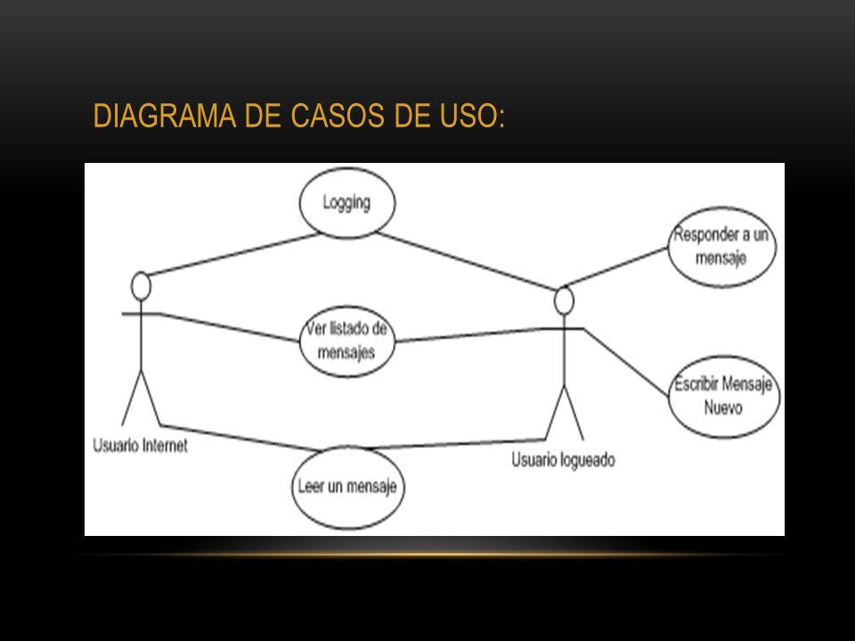 DIAGRAMA DE CASOS DE USO:
