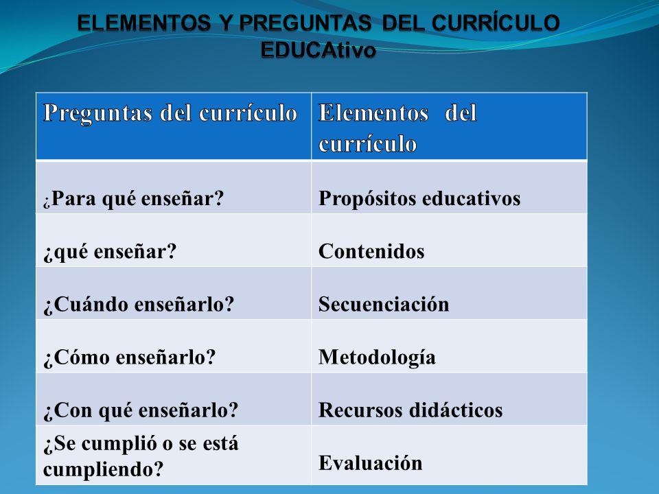 ELEMENTOS Y PREGUNTAS DEL CURRÍCULO EDUCAtivo