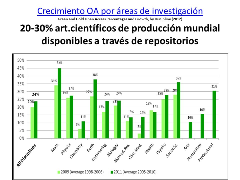 Crecimiento OA por áreas de investigación Green and Gold Open Access Percentages and Growth, by Discipline (2012) 20-30% art.científicos de producción mundial disponibles a través de repositorios