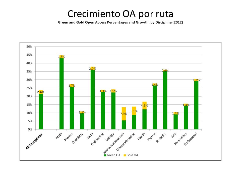 Crecimiento OA por ruta Green and Gold Open Access Percentages and Growth, by Discipline (2012)