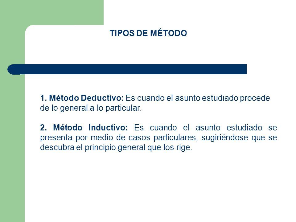 TIPOS DE MÉTODO Método Deductivo: Es cuando el asunto estudiado procede de lo general a lo particular.
