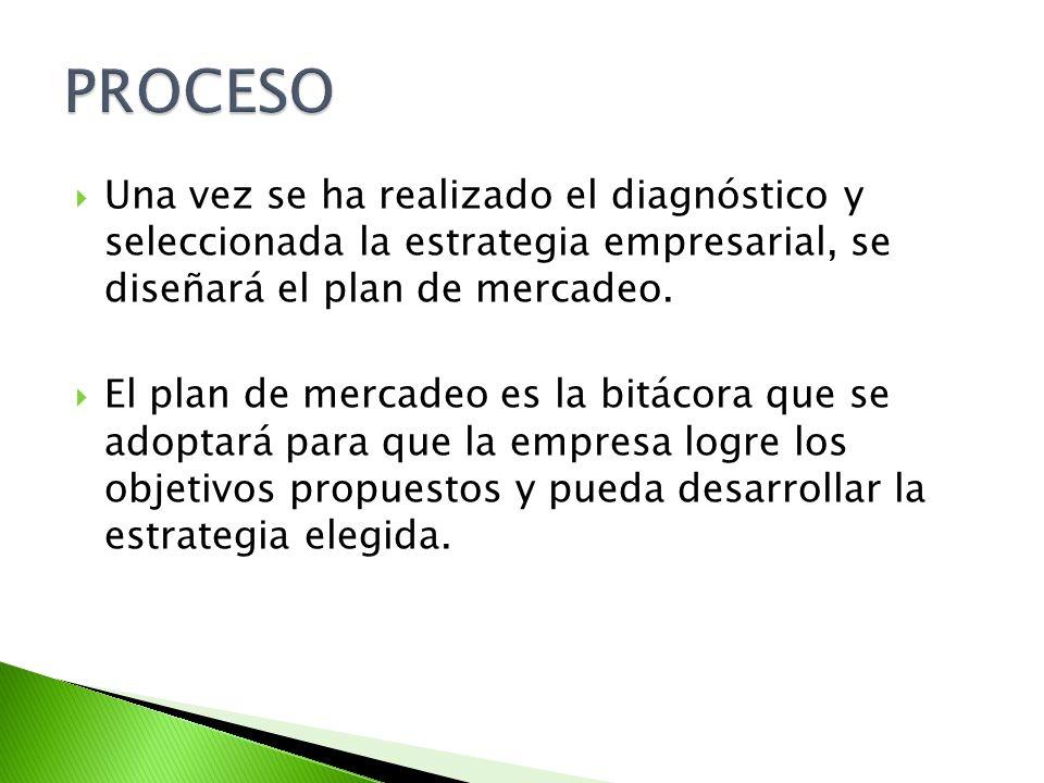 PROCESO Una vez se ha realizado el diagnóstico y seleccionada la estrategia empresarial, se diseñará el plan de mercadeo.