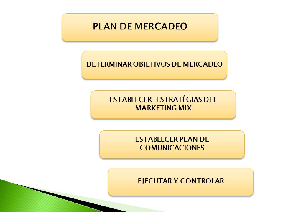 PLAN DE MERCADEO DETERMINAR OBJETIVOS DE MERCADEO