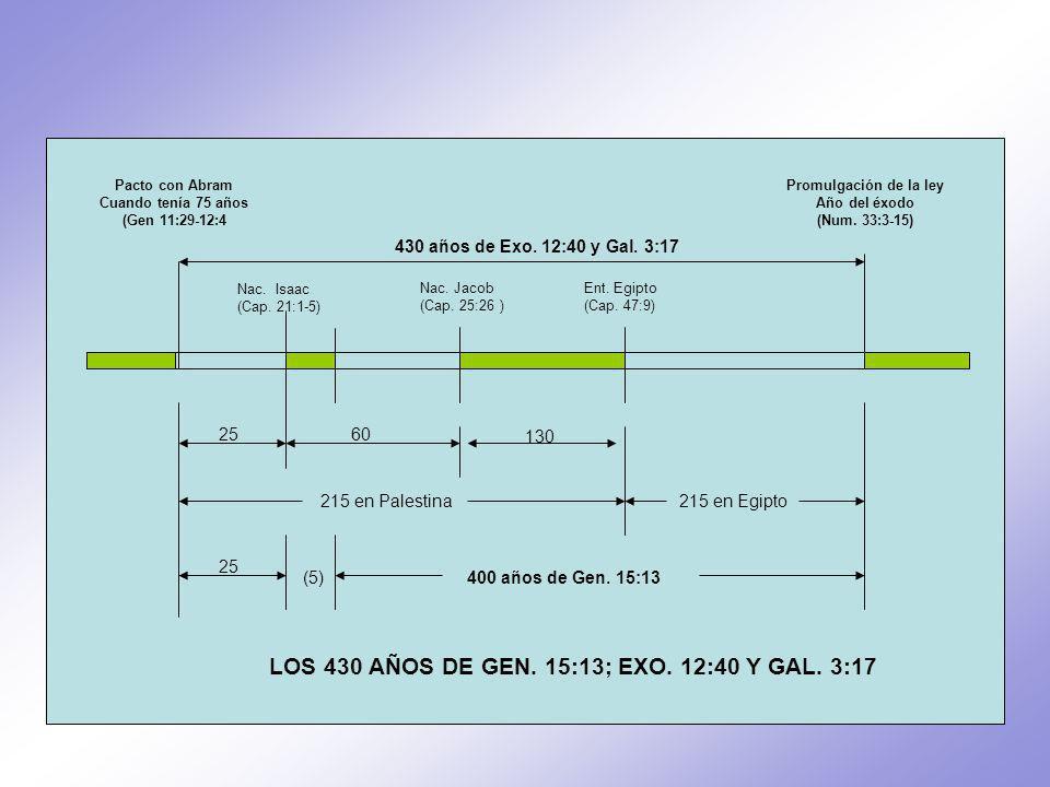 LOS 430 AÑOS DE GEN. 15:13; EXO. 12:40 Y GAL. 3:17