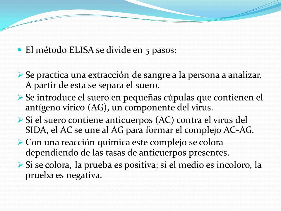El método ELISA se divide en 5 pasos: