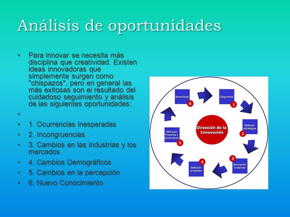 Análisis de oportunidades