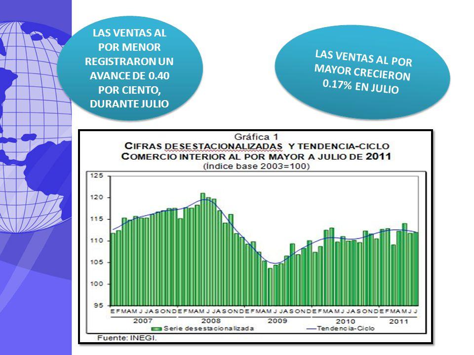 LAS VENTAS AL POR MAYOR CRECIERON 0.17% EN JULIO