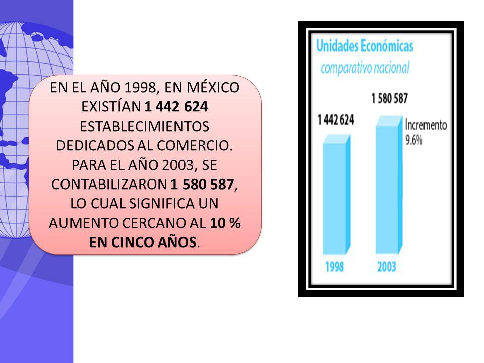 EN EL AÑO 1998, EN MÉXICO EXISTÍAN 1 442 624 ESTABLECIMIENTOS DEDICADOS AL COMERCIO.