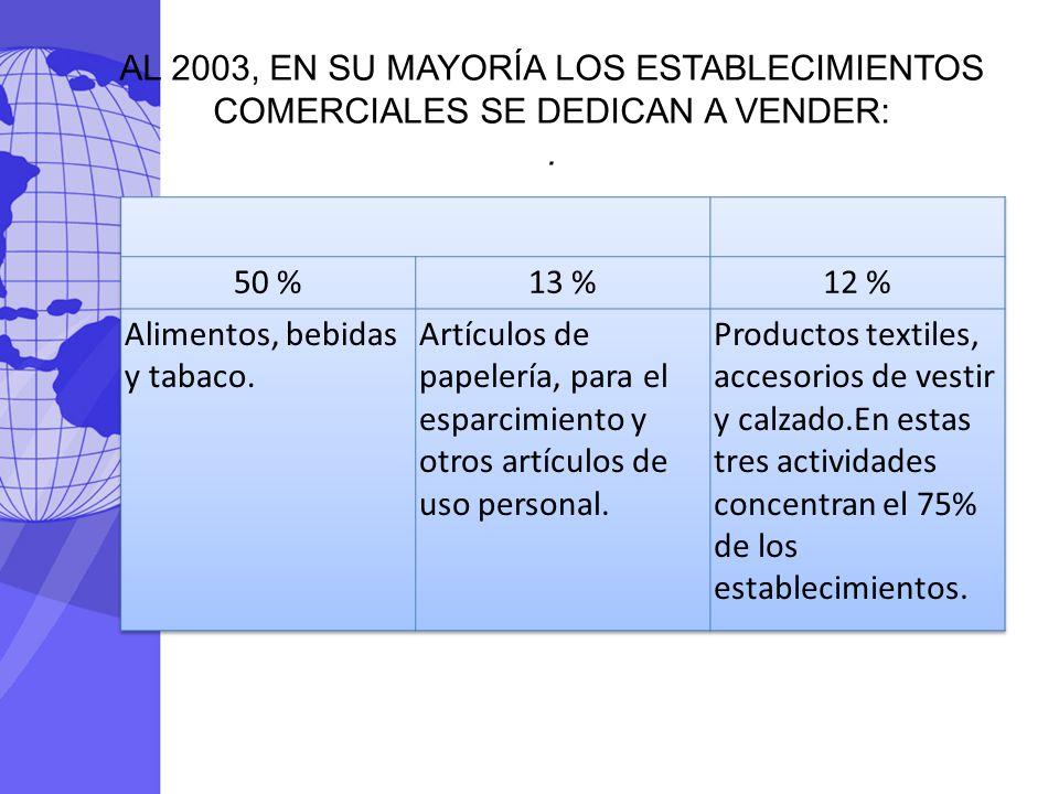 AL 2003, EN SU MAYORÍA LOS ESTABLECIMIENTOS