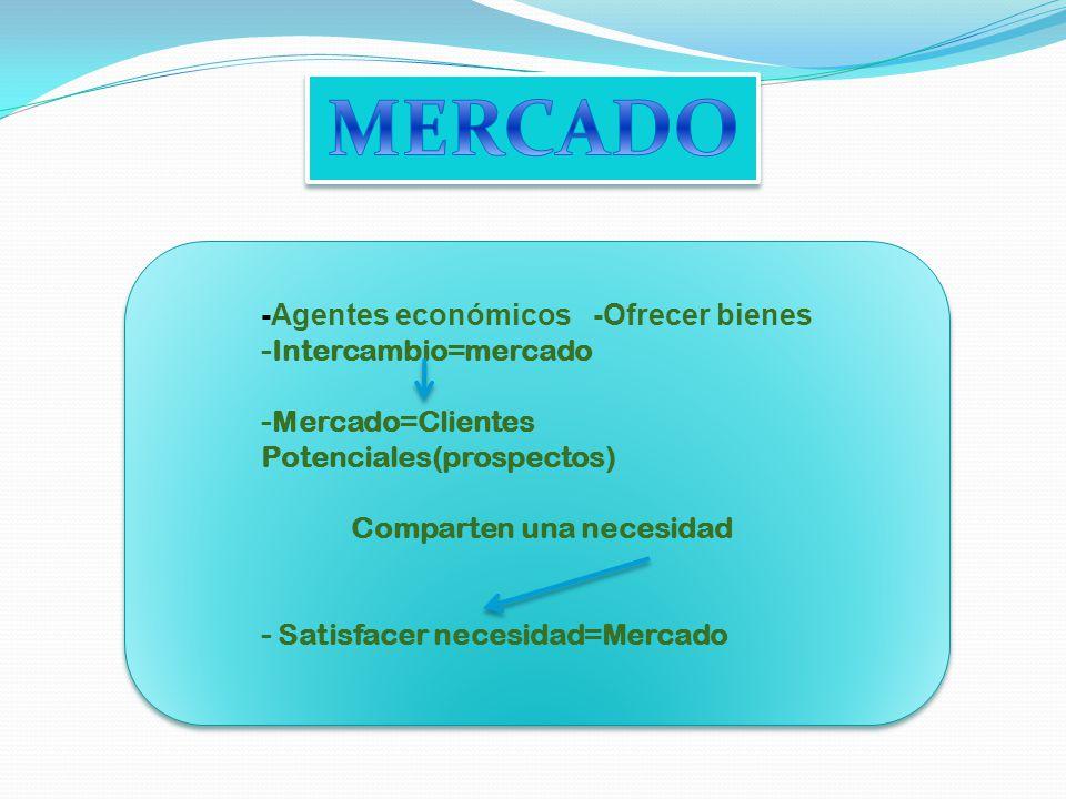 MERCADO -Agentes económicos -Ofrecer bienes -Intercambio=mercado