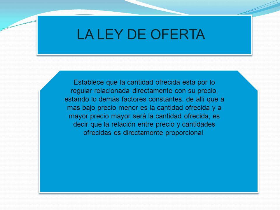 LA LEY DE OFERTA