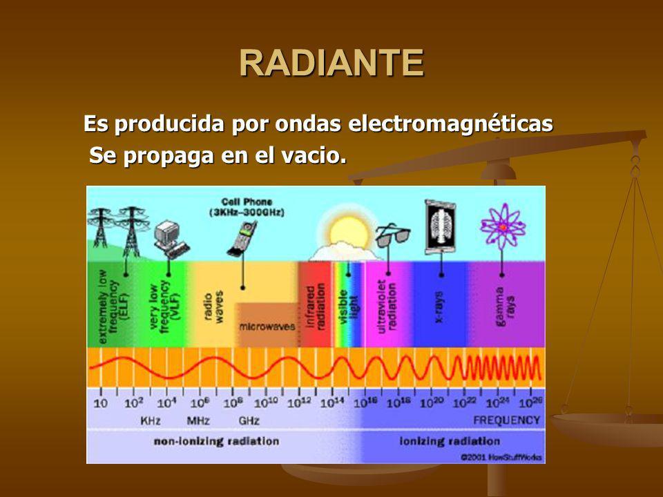 RADIANTE Es producida por ondas electromagnéticas
