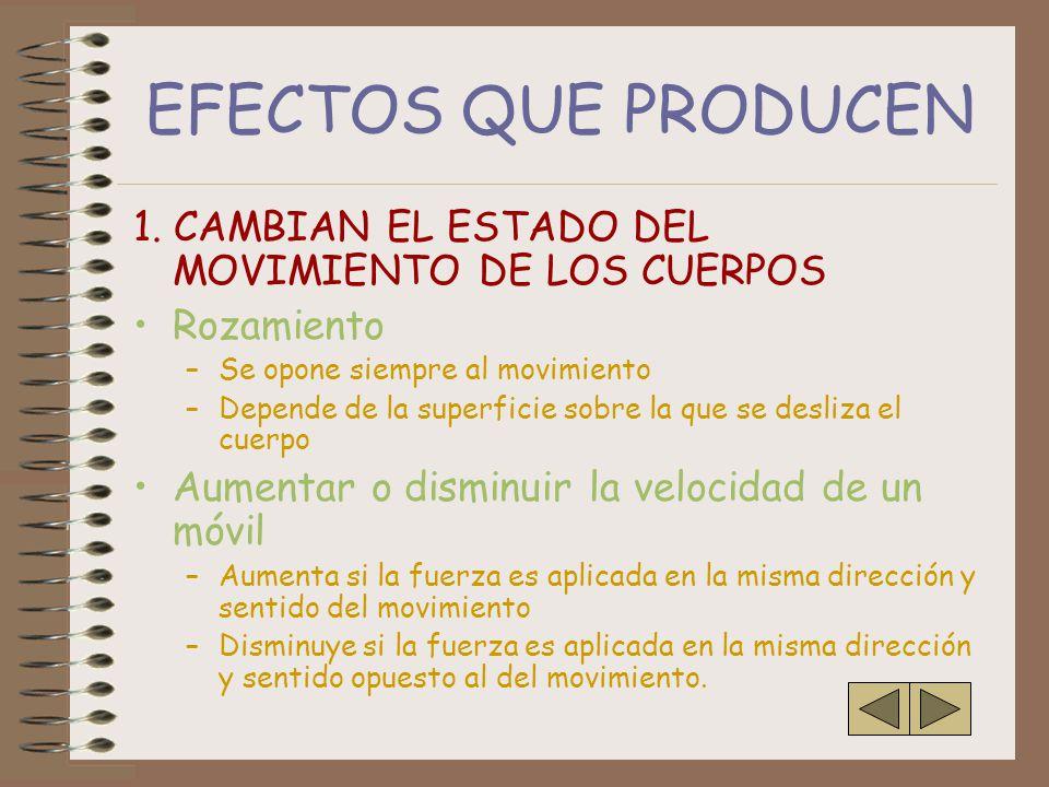 EFECTOS QUE PRODUCEN 1. CAMBIAN EL ESTADO DEL MOVIMIENTO DE LOS CUERPOS. Rozamiento. Se opone siempre al movimiento.