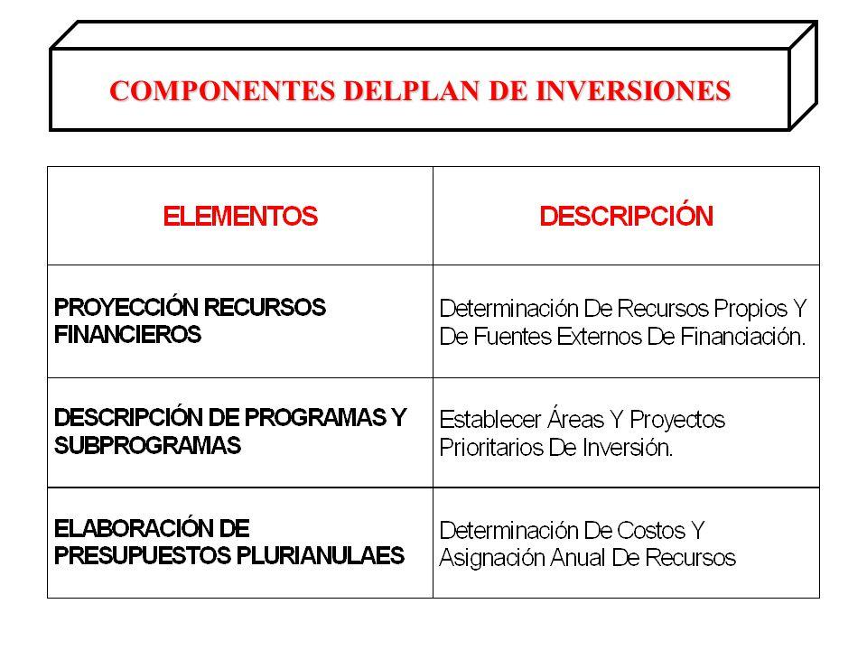 COMPONENTES DELPLAN DE INVERSIONES