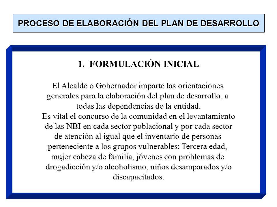 PROCESO DE ELABORACIÓN DEL PLAN DE DESARROLLO