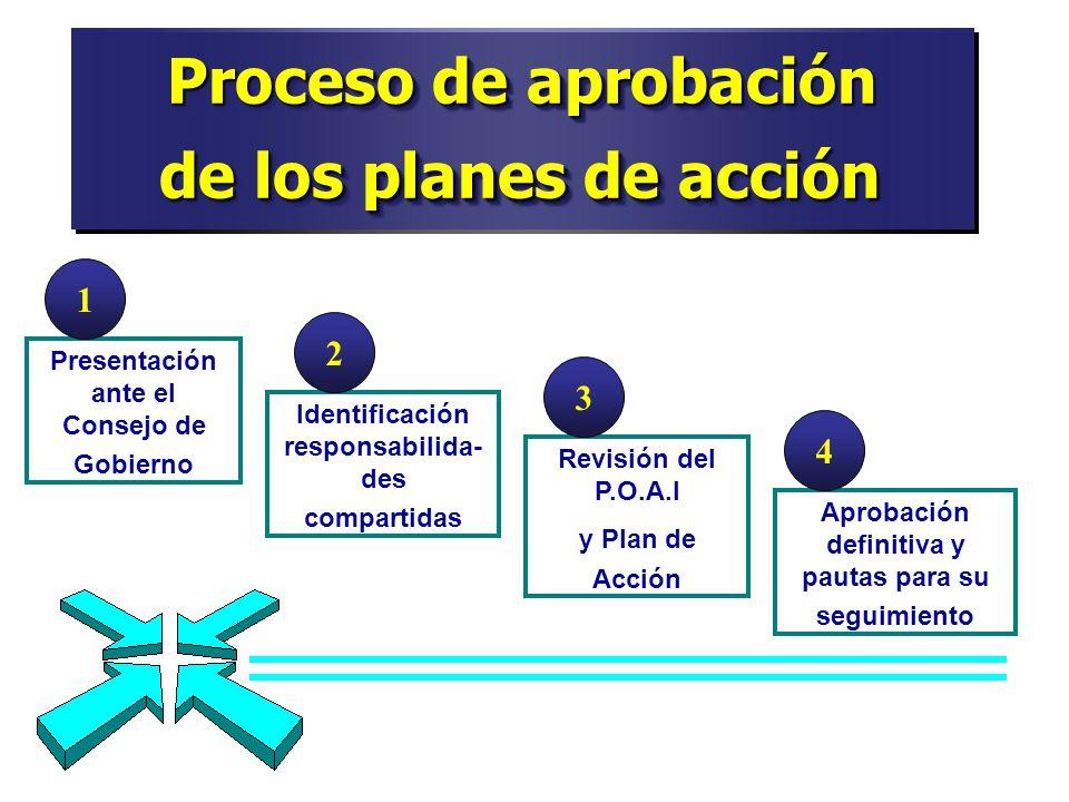 Proceso de aprobación de los planes de acción