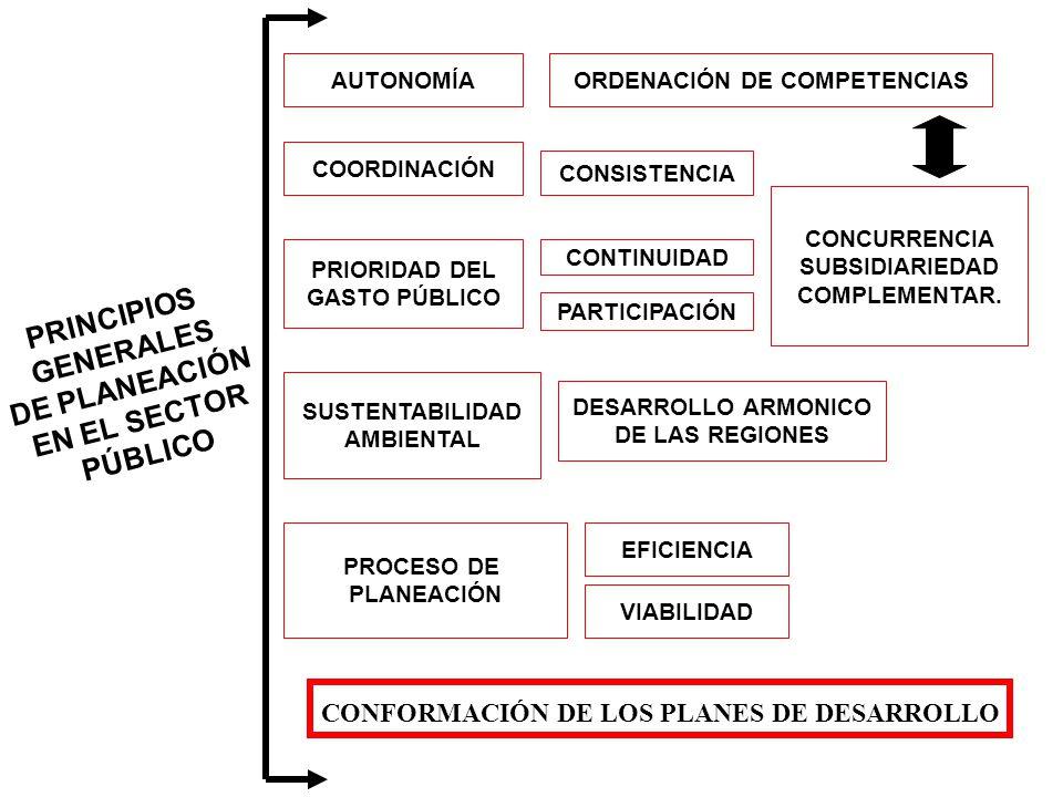 ORDENACIÓN DE COMPETENCIAS CONFORMACIÓN DE LOS PLANES DE DESARROLLO