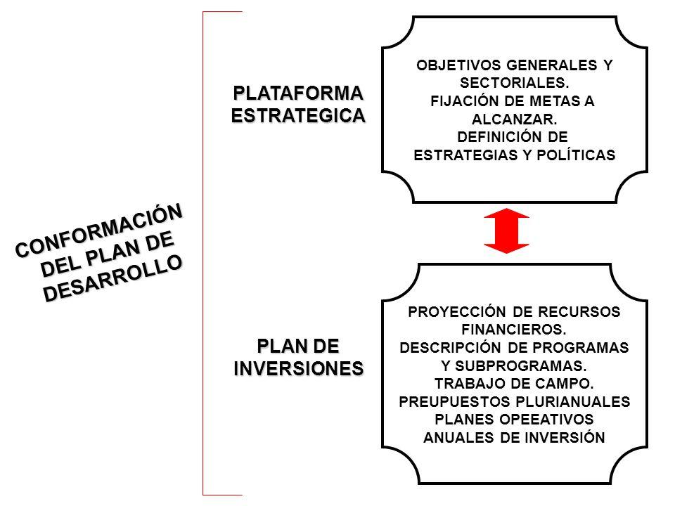 CONFORMACIÓN DEL PLAN DE DESARROLLO