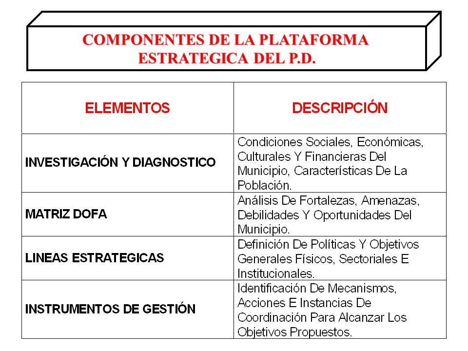 COMPONENTES DE LA PLATAFORMA