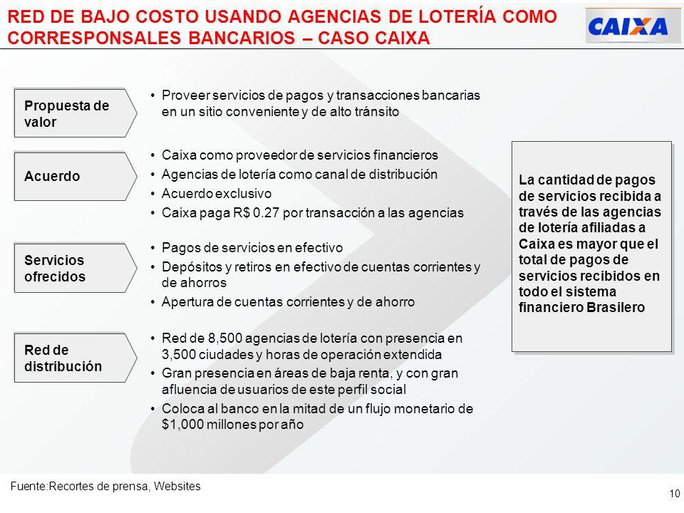RED DE BAJO COSTO USANDO AGENCIAS DE LOTERÍA COMO CORRESPONSALES BANCARIOS – CASO CAIXA
